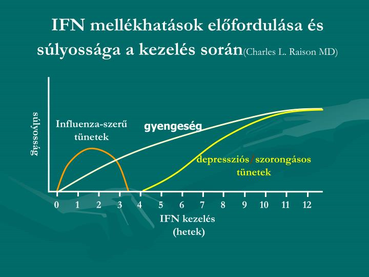 IFN mellékhatások előfordulása és súlyossága a kezelés során