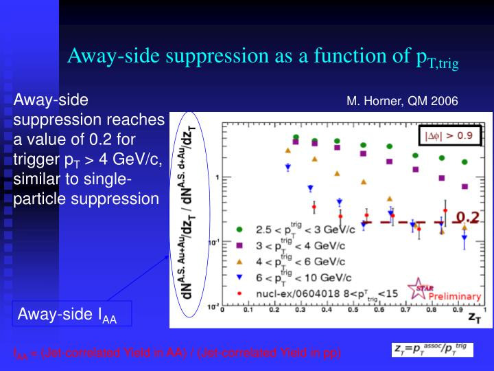 Away-side suppression as a function of p