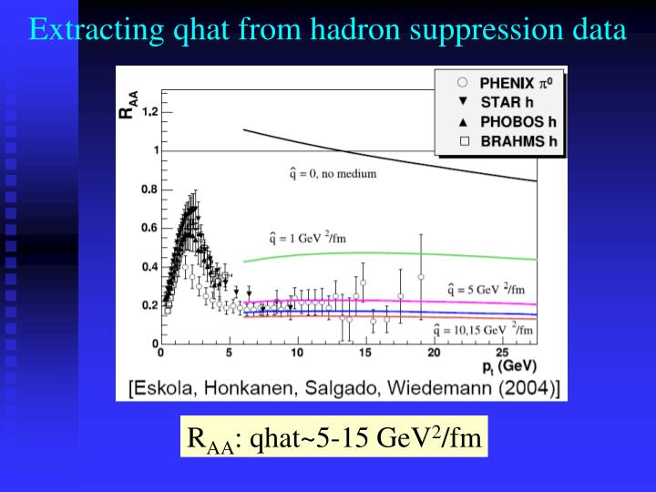 Extracting qhat from hadron suppression data