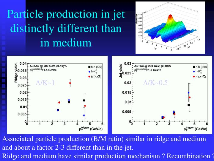 Particle production in jet distinctly different than in medium