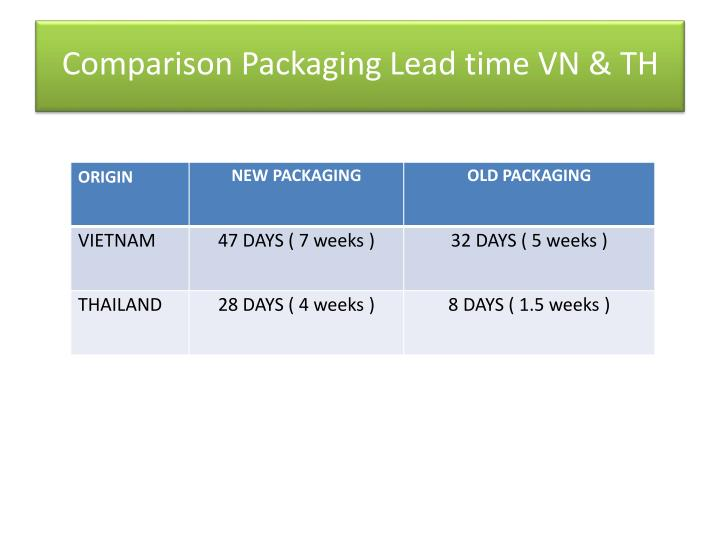 Comparison Packaging Lead time VN & TH