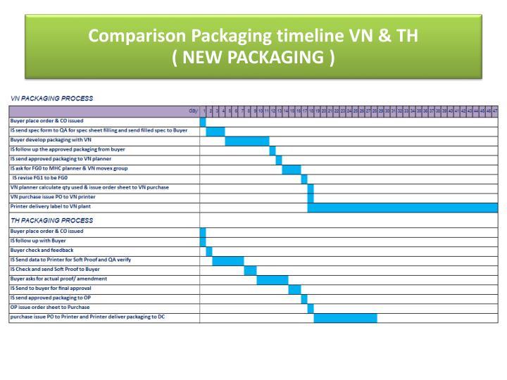 Comparison Packaging timeline VN & TH