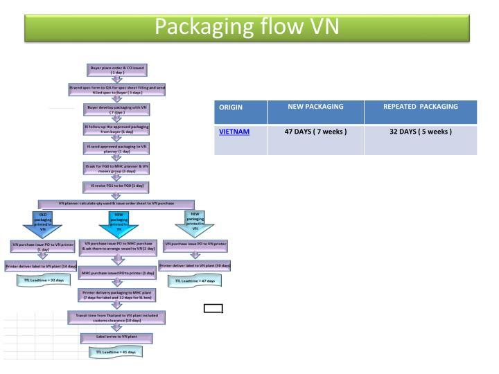 Packaging flow vn