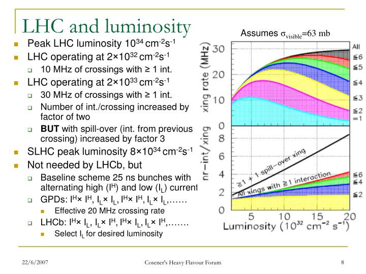 LHC and luminosity