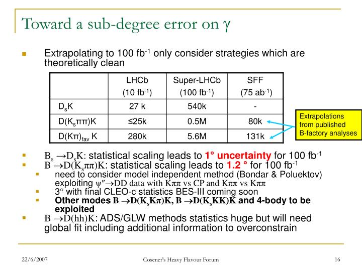 Toward a sub-degree error on 