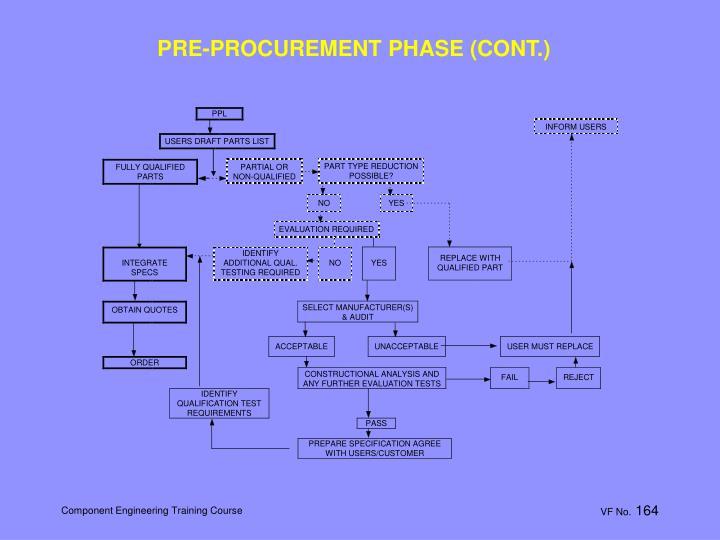 PRE-PROCUREMENT PHASE (CONT.)