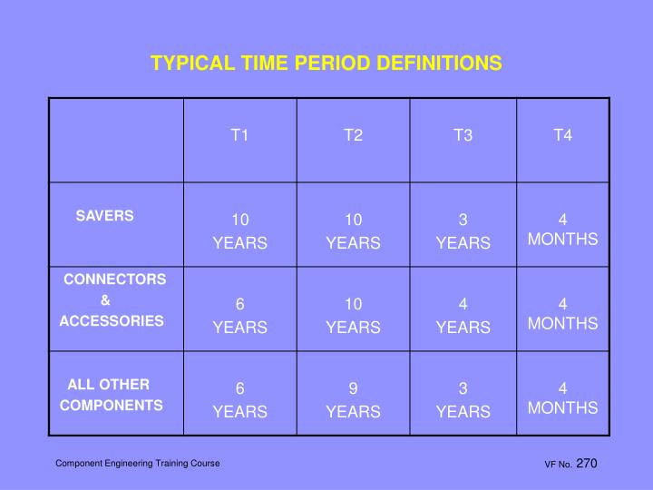 TYPICAL TIME PERIOD DEFINITIONS