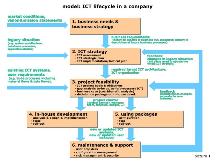 Model ict lifecycle in a company