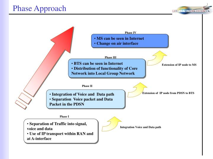 Phase Approach