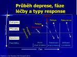 pr b h deprese f ze l by a typy response