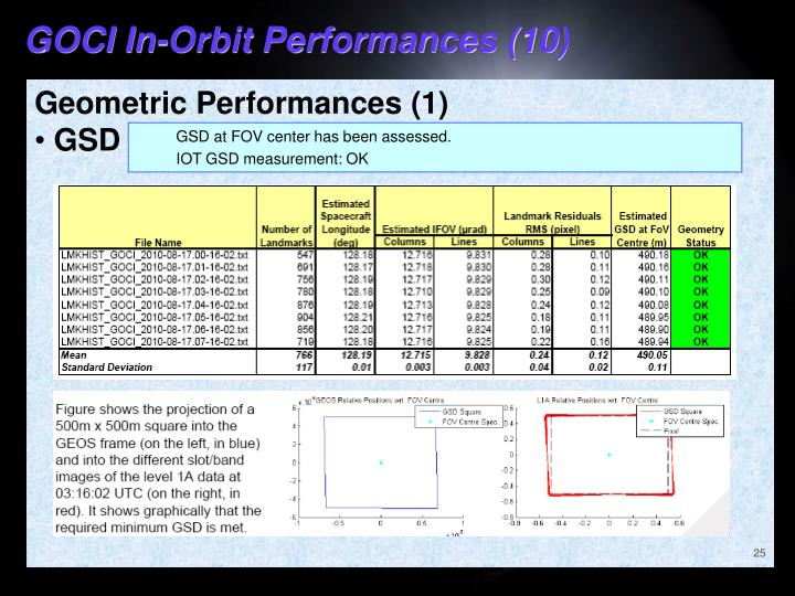 GOCI In-Orbit Performances (10)