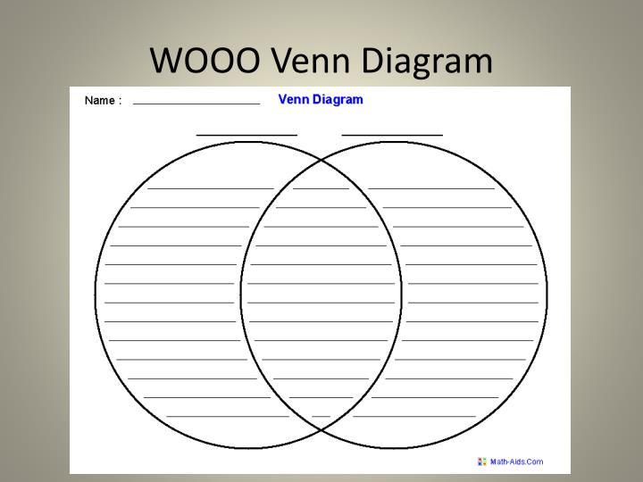 Wooo venn diagram