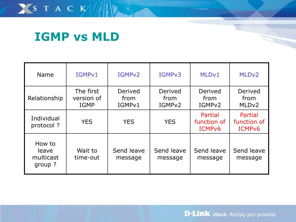 PPT - Multicast Listener Discovery (MLD) Snooping PowerPoint