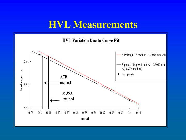 HVL Measurements