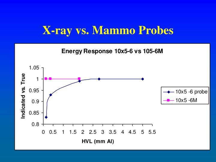 X-ray vs. Mammo Probes