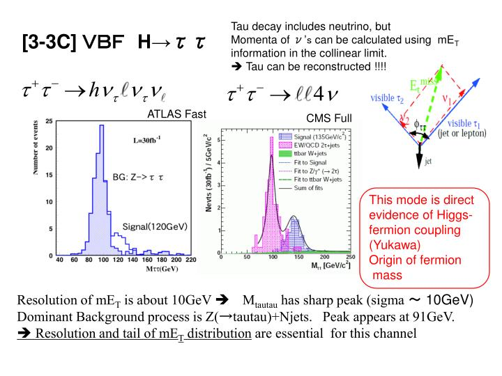 This mode is direct evidence of Higgs-fermion coupling (Yukawa)