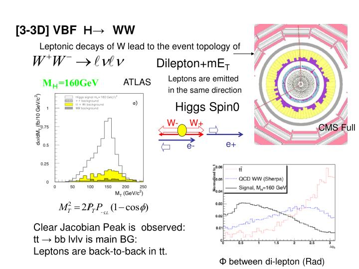Higgs Spin0