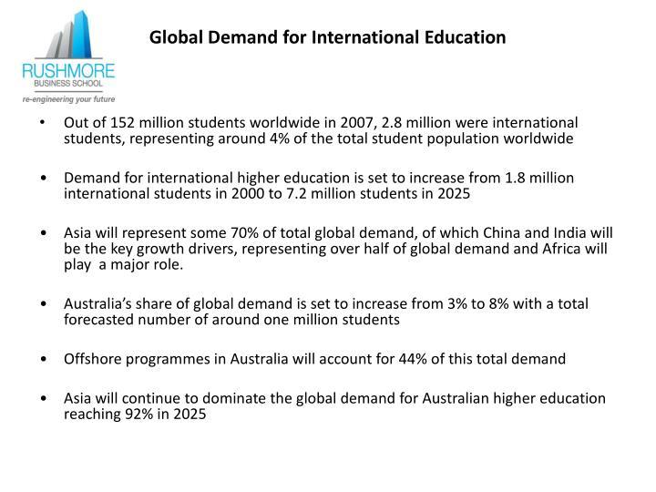 Global Demand for International Education