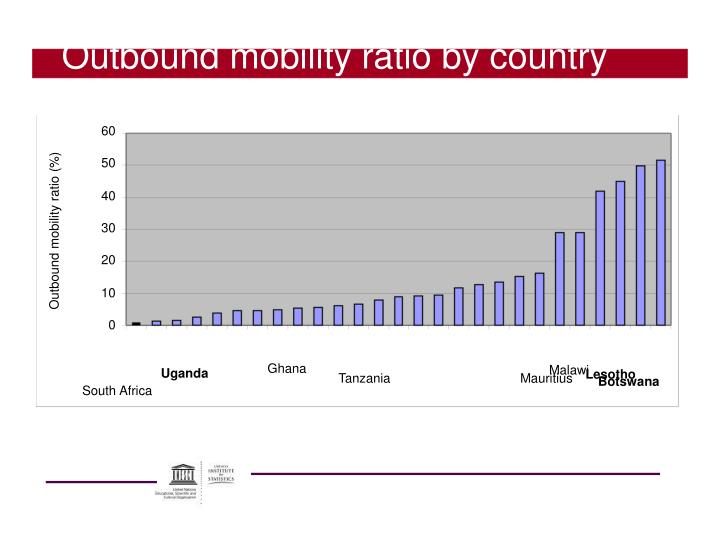 Outbound mobility ratio by country