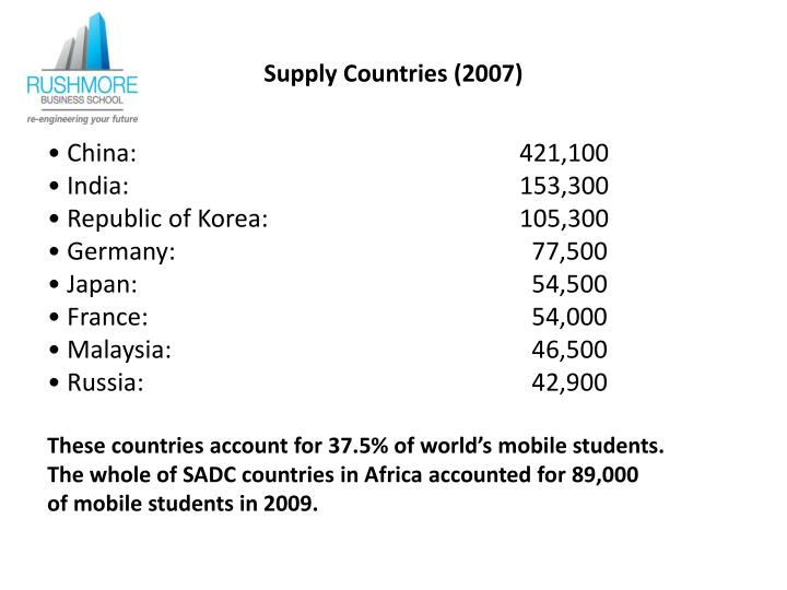 Supply Countries (2007)