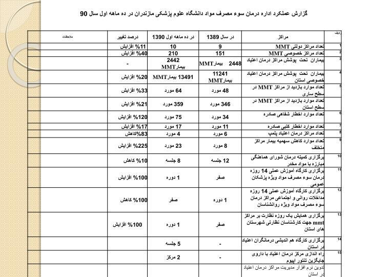 گزارش عملکرد اداره درمان سوء مصرف مواد دانشگاه علوم پزشکی مازندران در ده ماهه اول سال 90