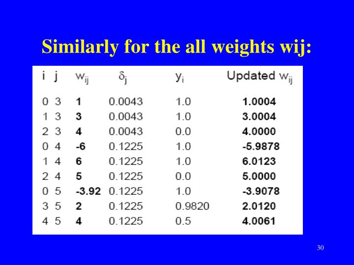 Similarly for the all weights wij: