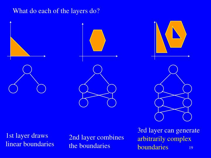 What do each of the layers do?