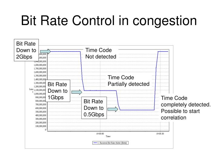 Bit Rate Control in congestion