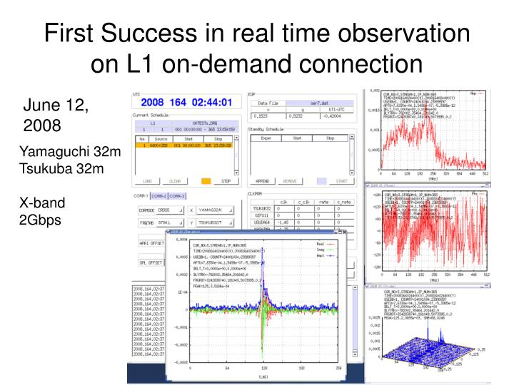 First Success in real time observation on L1 on-demand connection