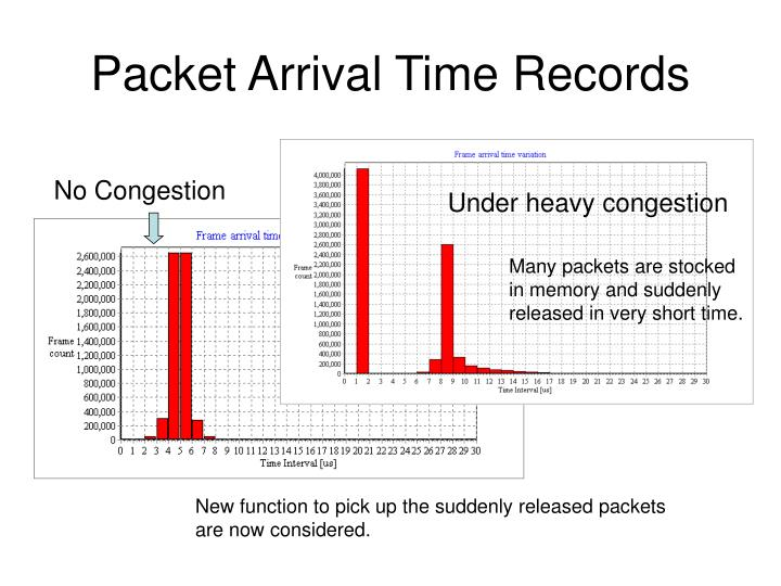 Packet Arrival Time Records