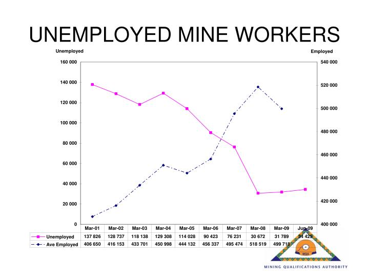 UNEMPLOYED MINE WORKERS