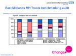 east midlands mh trusts benchmarking audit