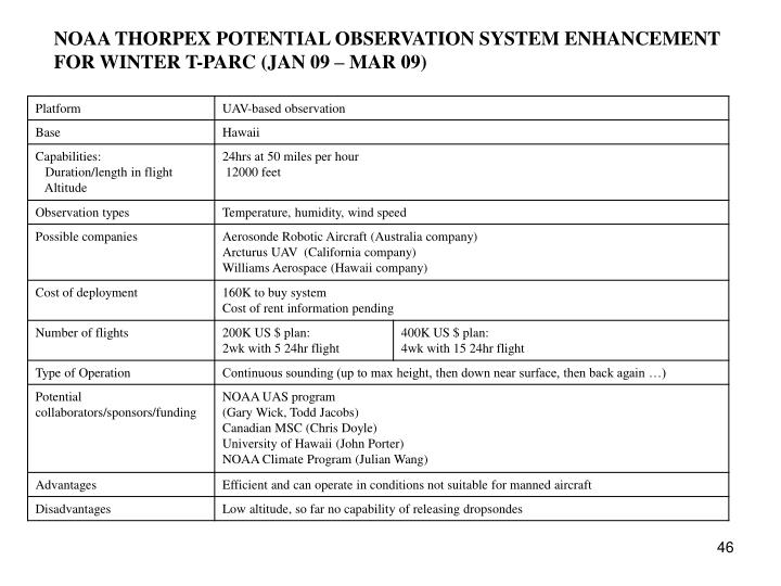 NOAA THORPEX POTENTIAL OBSERVATION SYSTEM ENHANCEMENT