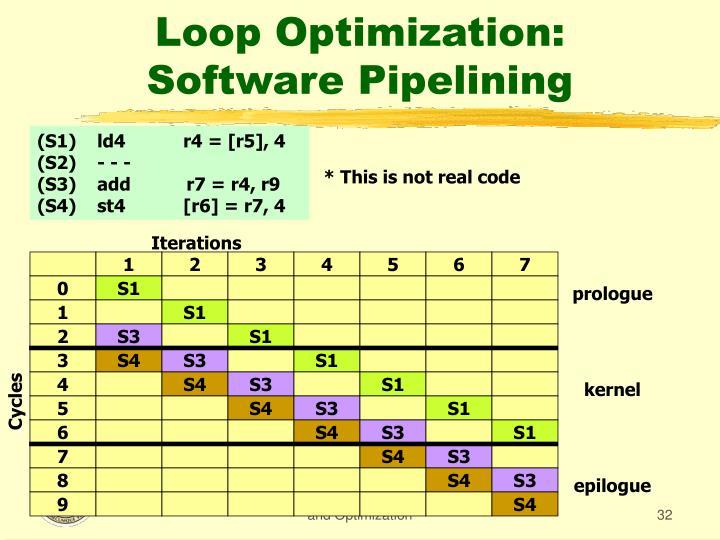 Loop Optimization: