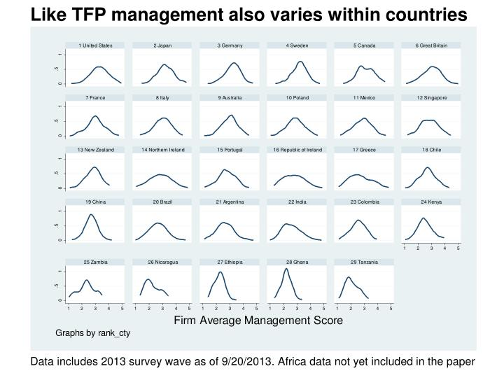 Like TFP management also varies within countries