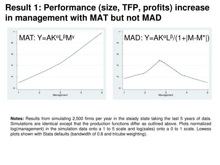 Result 1: Performance (size, TFP, profits) increase in management with MAT but not MAD
