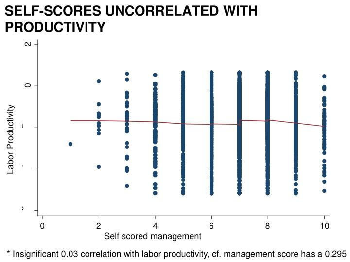 Self-scores uncorrelated with productivity