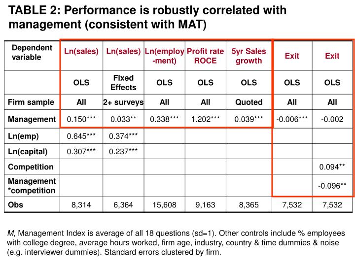 TABLE 2: Performance is robustly correlated with management (consistent with MAT)
