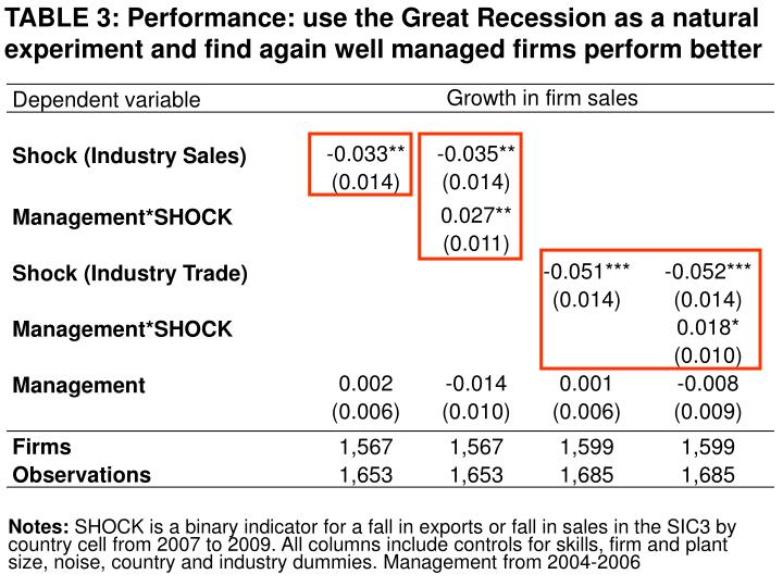TABLE 3: Performance: use the Great Recession as a natural experiment and find again well managed firms perform better