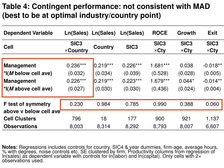 Table 4: Contingent performance: not consistent with MAD (best to be at optimal industry/country point)