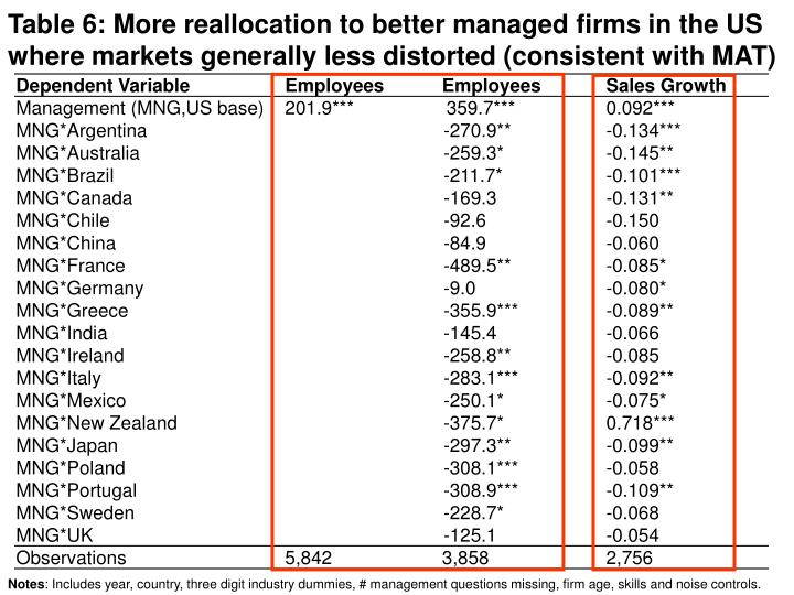 Table 6: More reallocation to better managed firms in the US where markets generally less distorted (consistent with MAT)