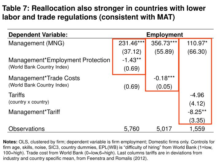 Table 7: Reallocation also stronger in countries with lower labor and trade regulations (consistent with MAT)