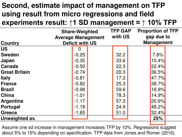 Second, estimate impact of management on TFP using result from micro regressions and field experiments result: ↑1 SD management ≈ ↑ 10% TFP