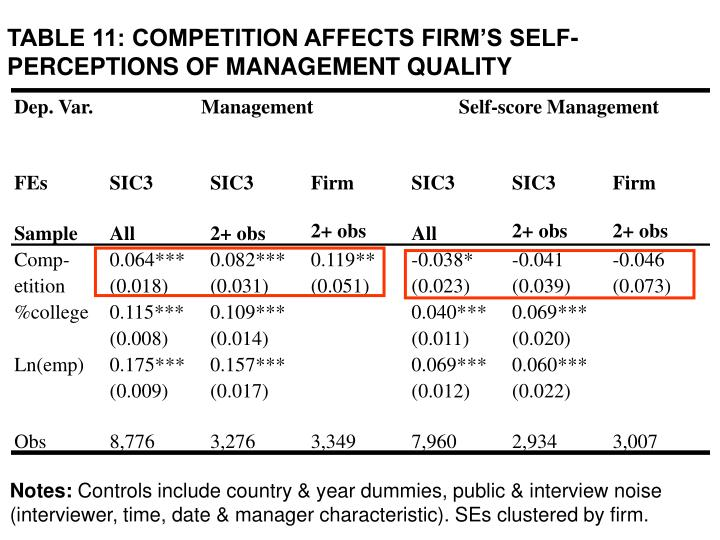 TABLE 11: COMPETITION AFFECTS FIRM'S SELF-PERCEPTIONS OF MANAGEMENT QUALITY