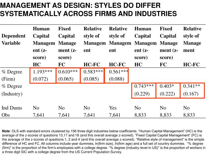 MANAGEMENT AS DESIGN: STYLES do differ systematically across firms and industries