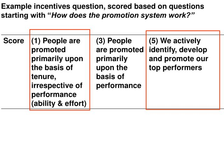 Example incentives question, scored based on questions starting with ""