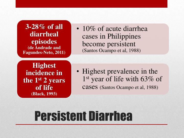 Persistent Diarrhea