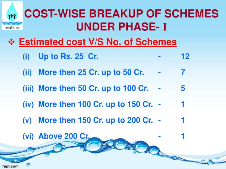COST-WISE BREAKUP OF SCHEMES UNDER PHASE-
