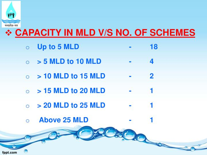 CAPACITY IN MLD V/S NO. OF SCHEMES