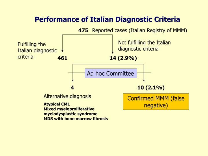 Performance of Italian Diagnostic Criteria